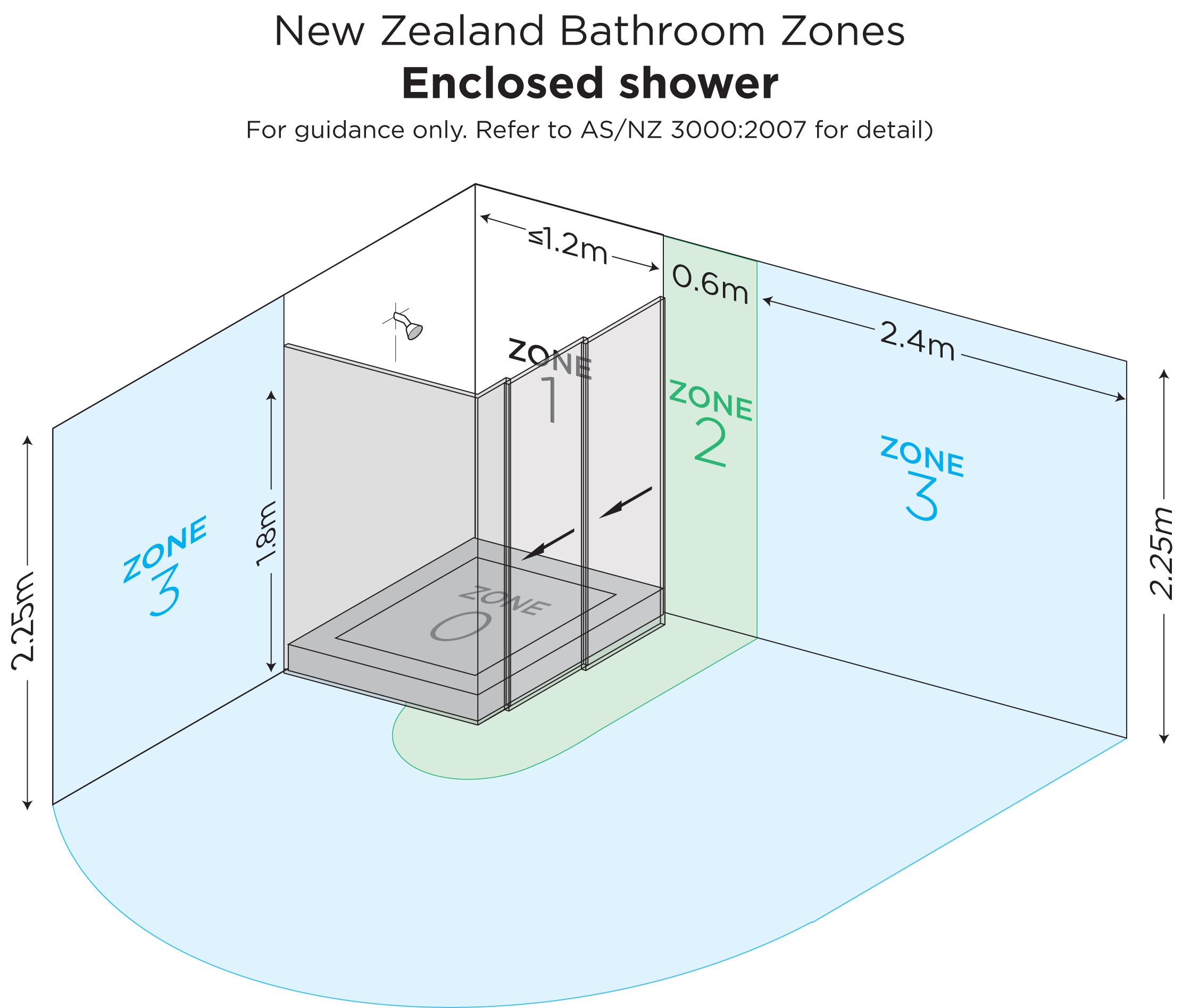 Bathroom Zones on